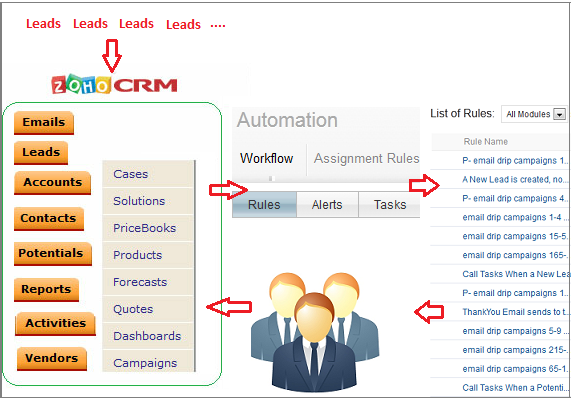 Zoho crm setup for  real estate office import leads from excel also pin by mike chauhan on portfolio content marketing business rh pinterest