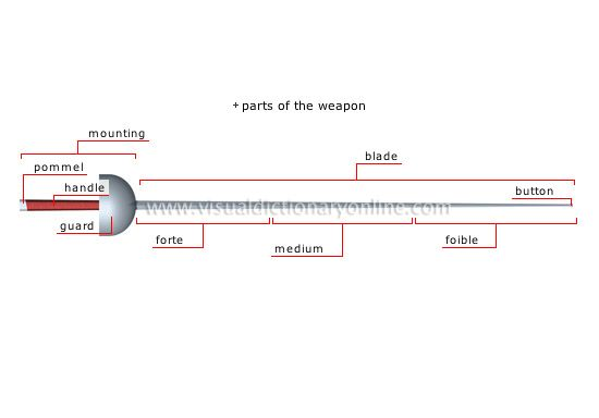Chart: Parts of a fencing weapon | fencing | Sports games, Combat