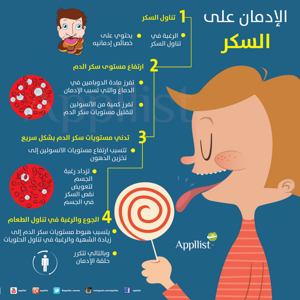 ابليست بالعربية On Twitter Diabetes Education Medical Posters Colleges For Psychology