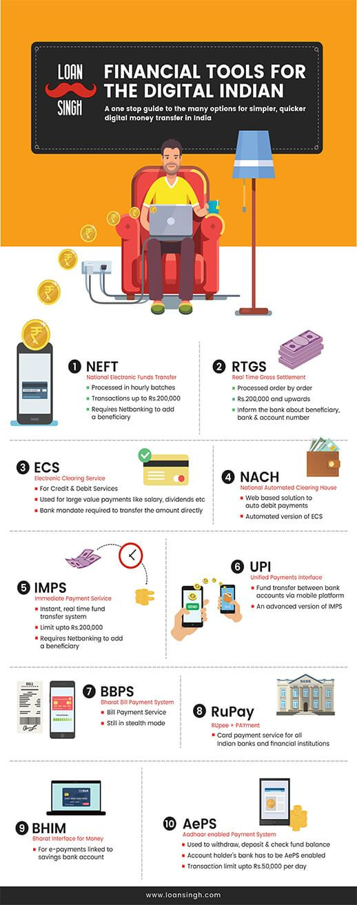 Loan Singh S Infographic On Financial Tools For The Digital Indian Introducing The Basic Financial Tools For Money Personal Loans Money Transfer Finance Loans