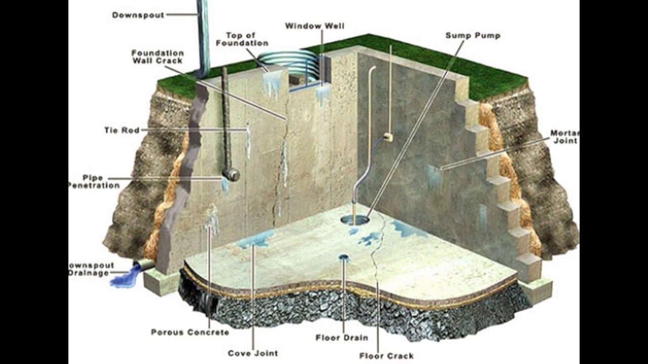 Foundation Repair Marysville WA 8886424381 https