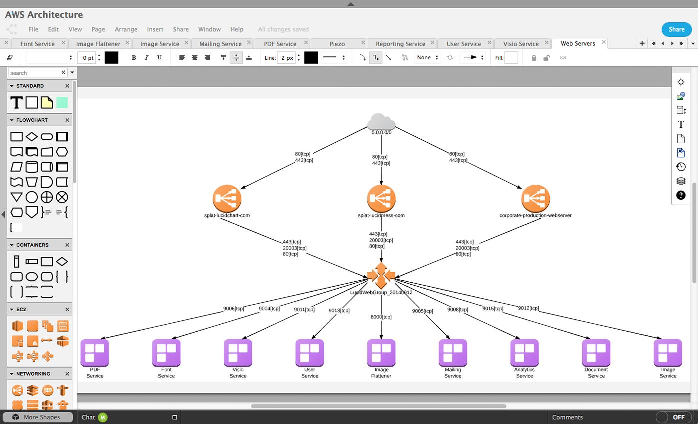 29 Auto Network Diagram Freeware References