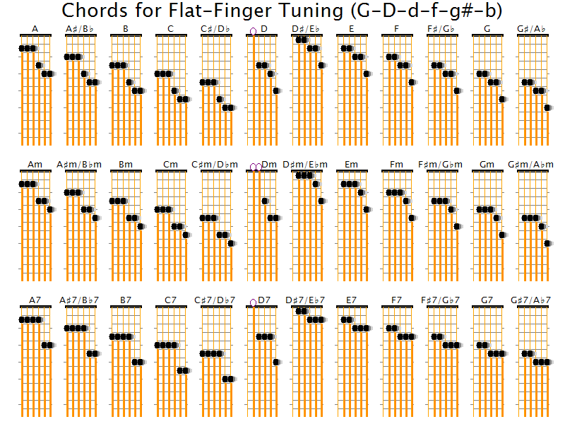 Spanish Guitar Tunes | What guitar tunings allow many chords without ...