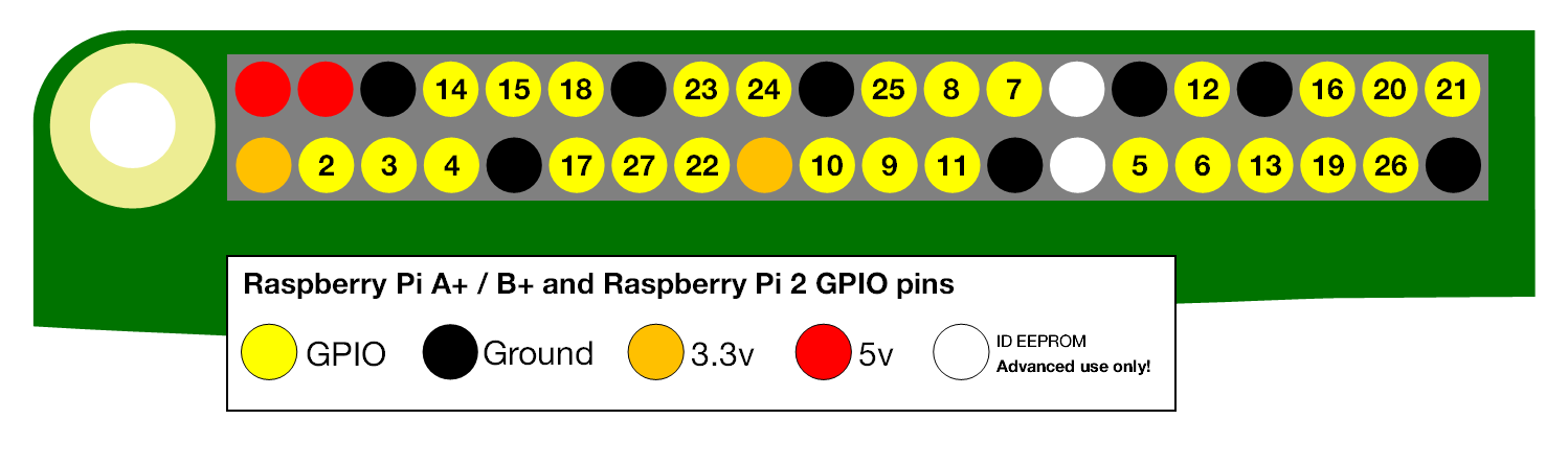 Raspberry pi simple gpio technical diagrams tables and info the numbering on the raspberry pi gpio pins greentooth Image collections