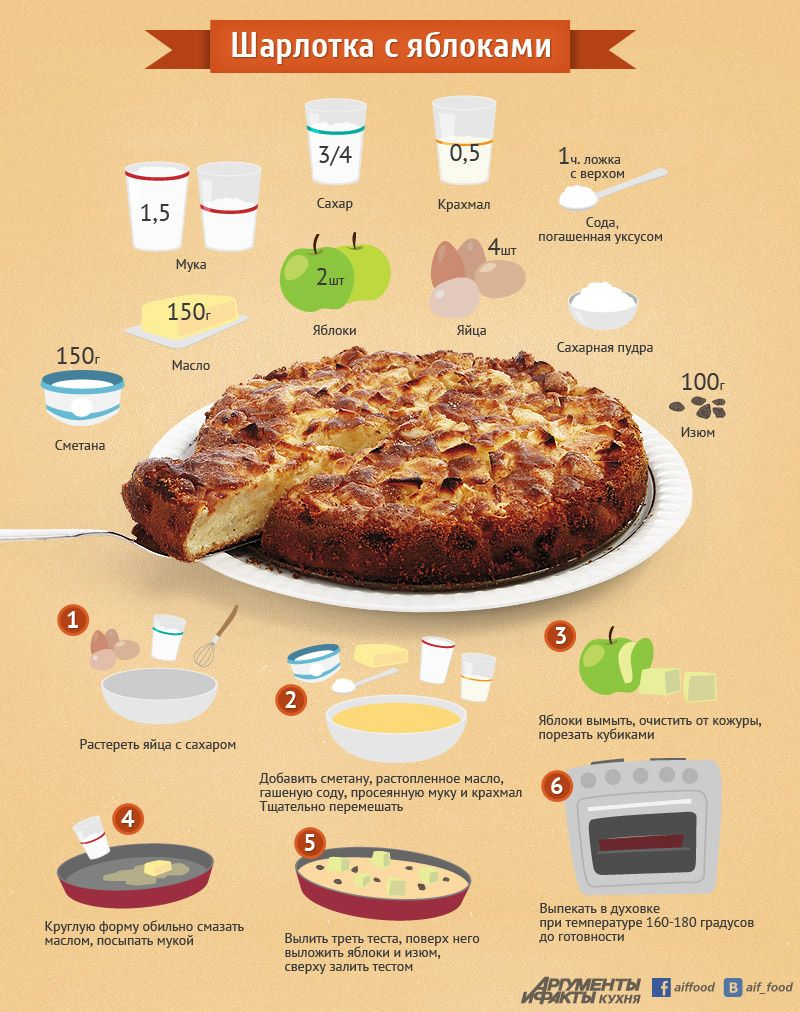Как приготовить шарлотку с яблоками рецепт на сковороде