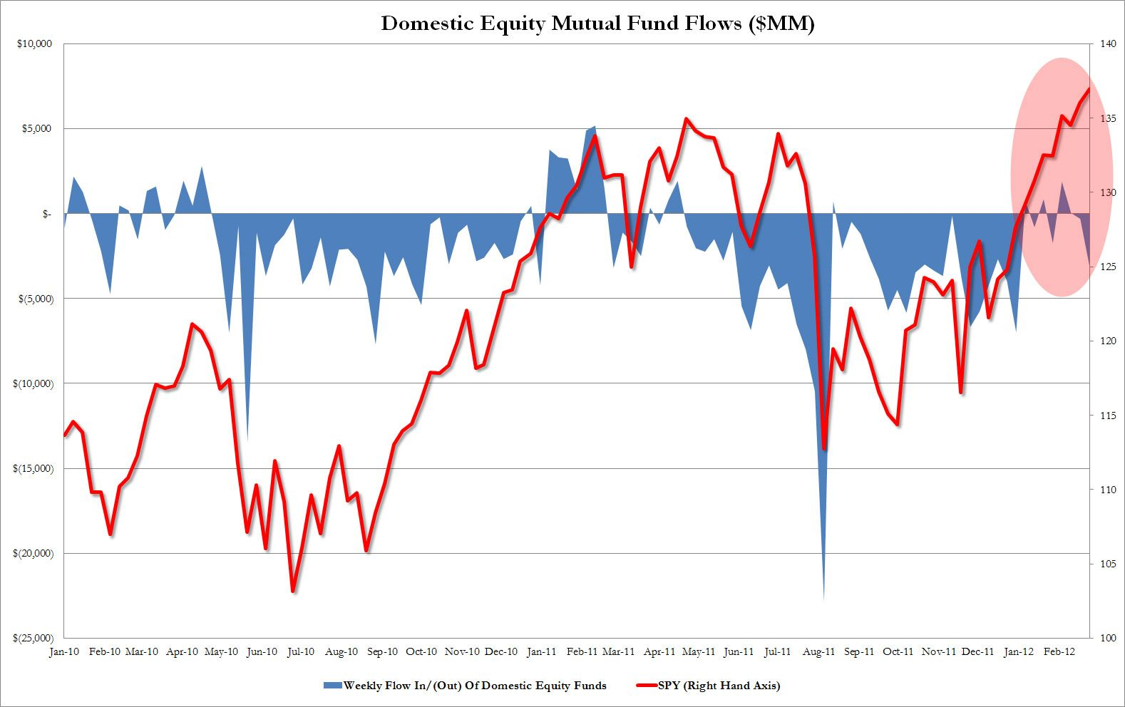 Domestic equity mutual fund flows jan 2010 to feb 2012 source domestic equity mutual fund flows jan 2010 to feb 2012 source zerohedge investor behavior pinterest nvjuhfo Choice Image