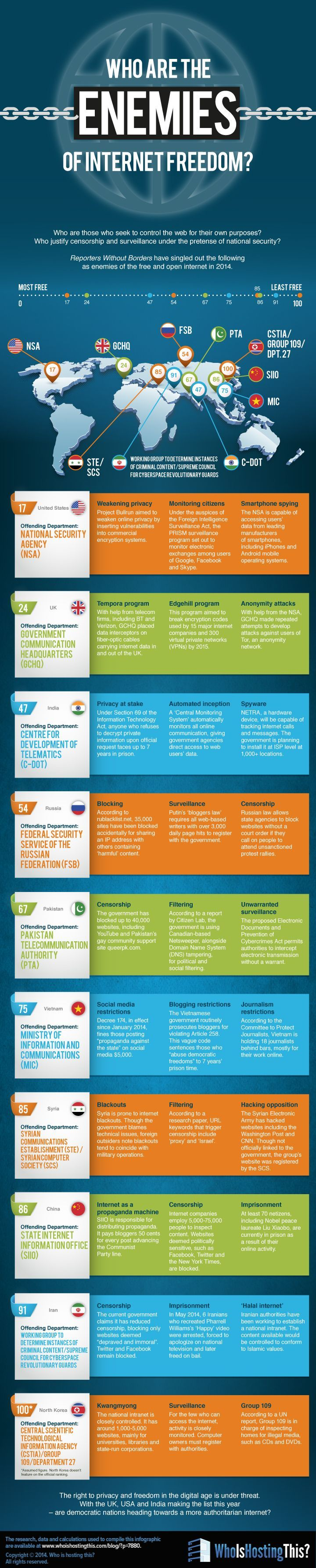 Who Are the Enemies of Internet Freedom? #infographic #Internet #Technology