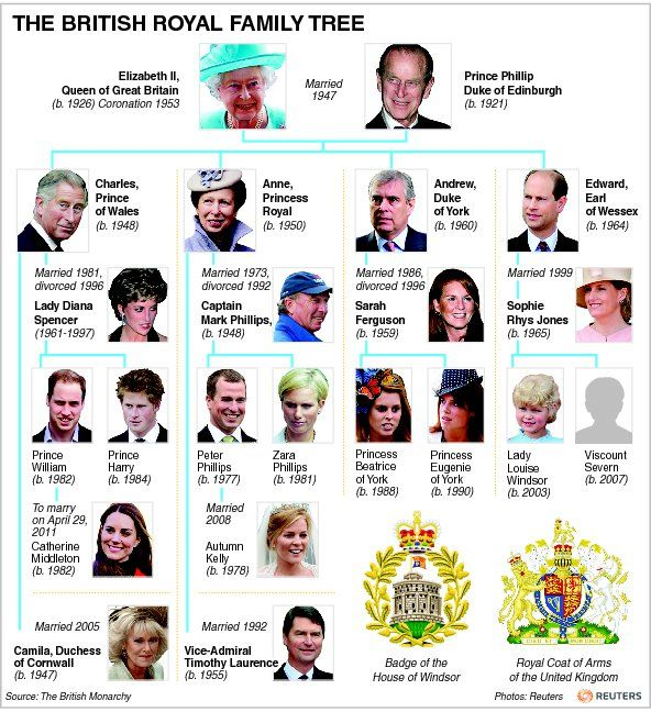 monarchial ruling families in england The last monarch to rule england and no other kingdom was henry viii of england who later became king of ireland the last monarch to rule england and only ever england and no other kingdom was.