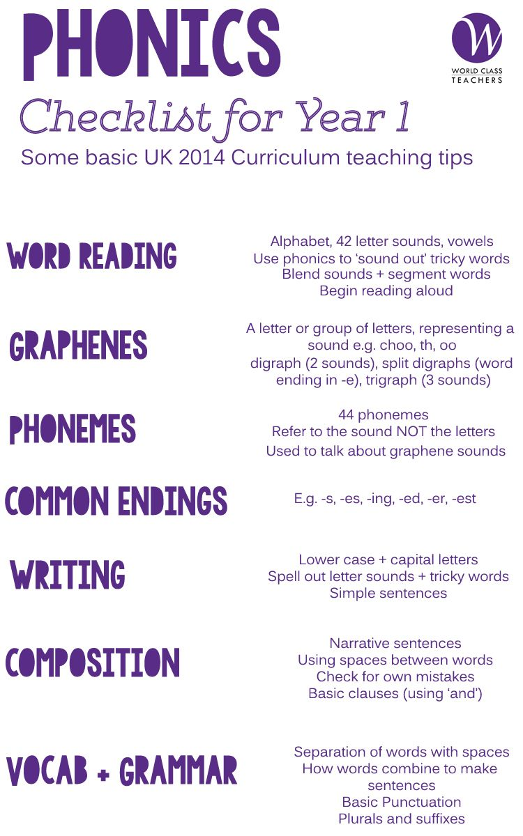 Pin By Varsha Lodha On Phonics Pinterest Key Stages Phonics And