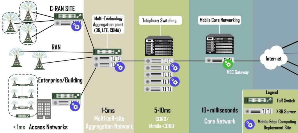 Mobile Edge Computing With The 5th Next Generation Of Mobile Networks Mobile Network Operator Network Solutions Cell Site