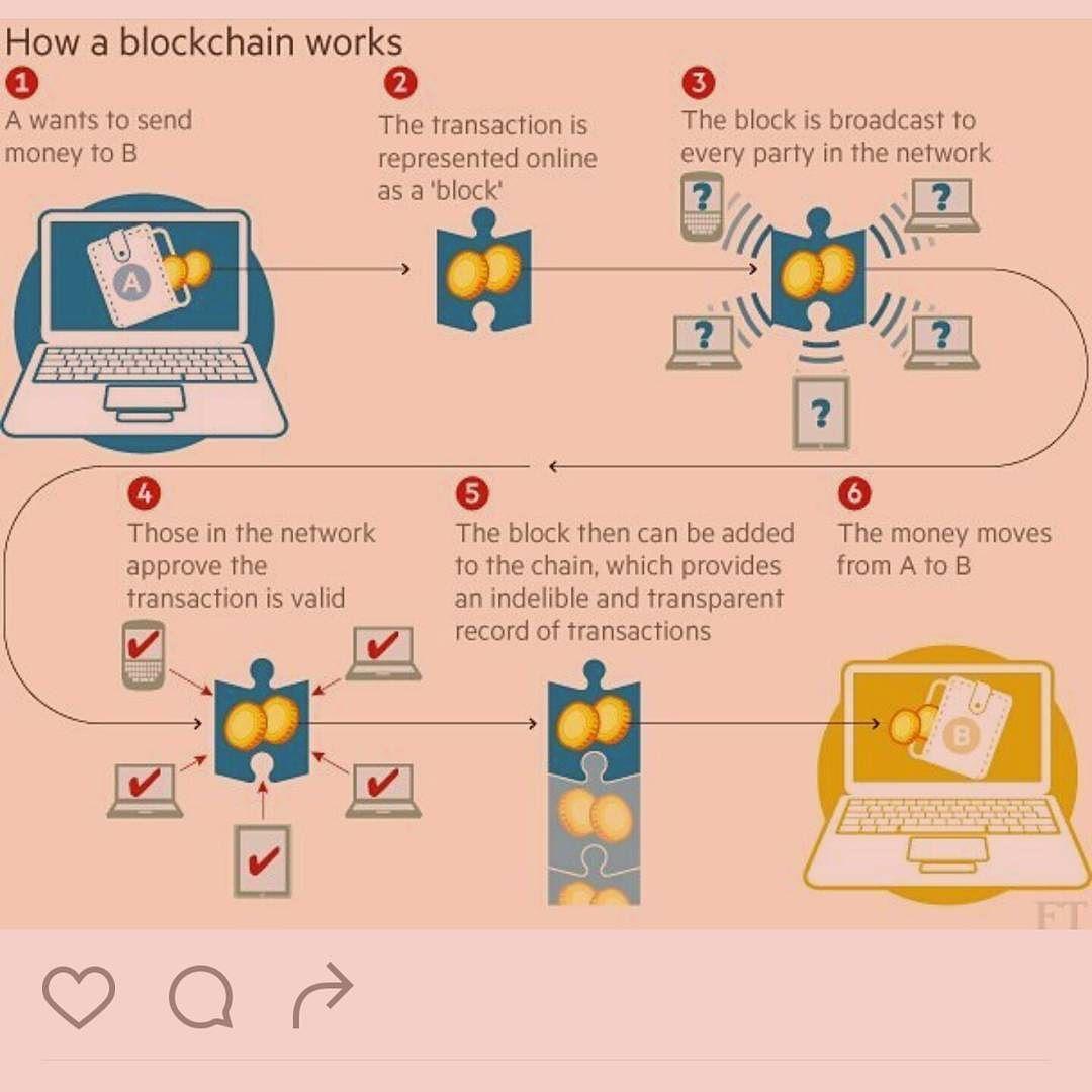 A super simple blockchain flowchart blockchain bitcoin a super simple blockchain flowchart blockchain bitcoin cryptocurrency entrepreneursofinstagram entrepreneurs geenschuldenfo Images