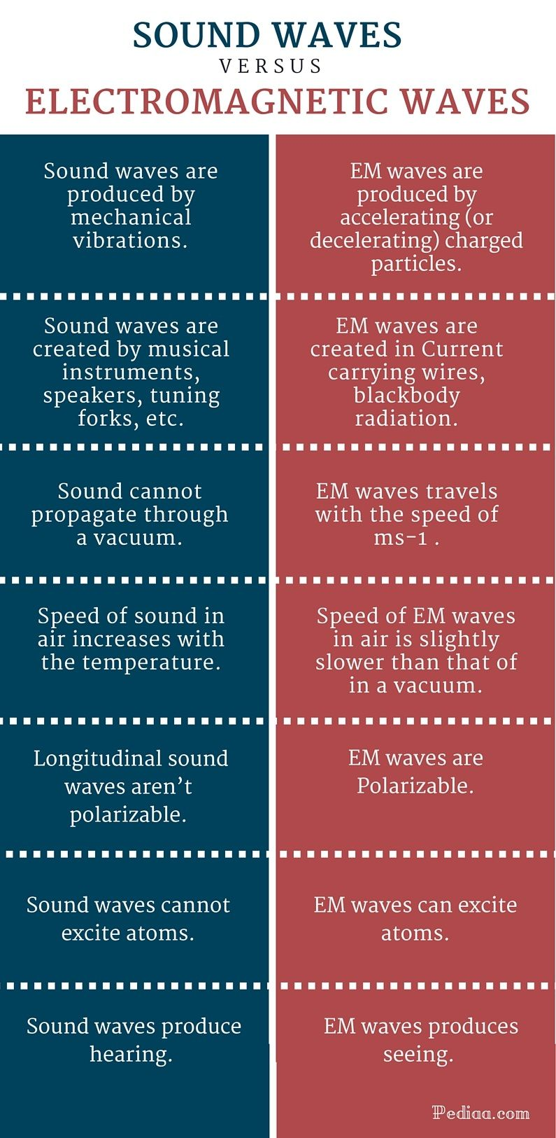 Difference Between Sound Waves And Electromagnetic