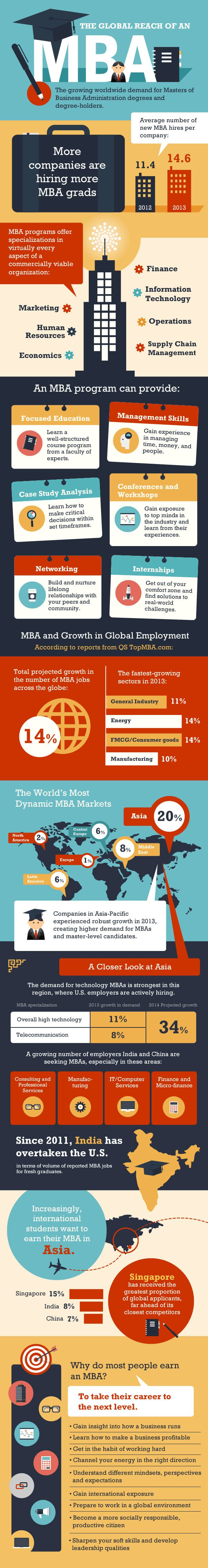 MBA Career Information & Statistics Infographic by