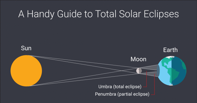 Infographic On Total Solar Eclipses What They Are And Why They Happen Including Path Of March 20 Total Solar Eclipse And Upcoming Solar Eclipse Eclipse Solar