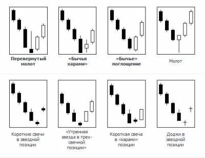 Форекс стратегии по японским свечам форекс советник рейтинг отзывы