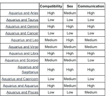 Virgo horoscope compatibility