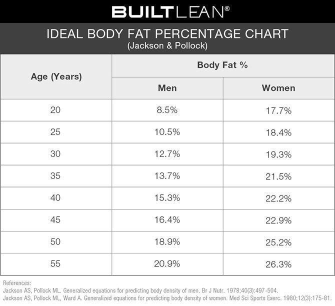 The body fat charts displayed show body fat percentages for – Body Fat Percentage Chart Template