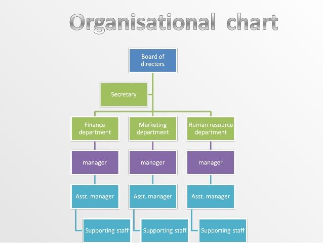 organisational-chart-1-638jpg (638×479) Charity stuff Pinterest - human resources organizational chart