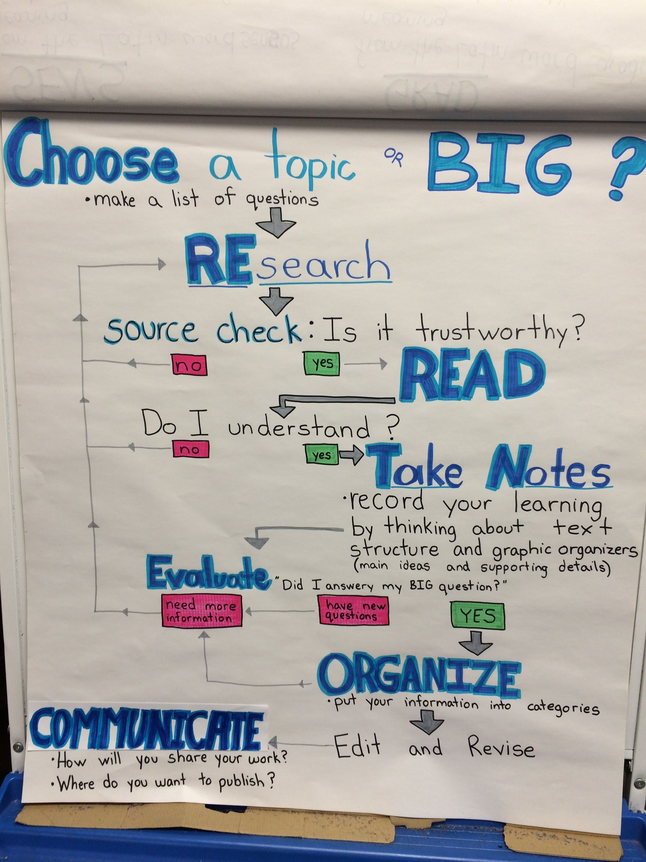 Research Flow Chart For Informational Writing Genius Hour