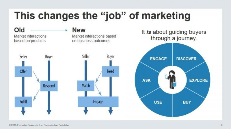 Find Out And Remember Who Your Buyers Are At Each Stage   Forrester Blogs