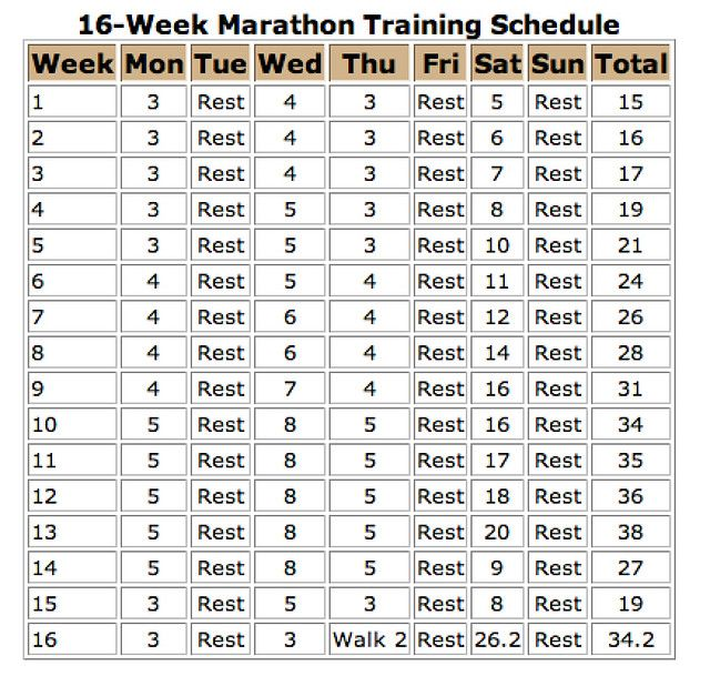 Marathon Training Schedule Training schedule, Marathons and Running - marathon pace chart