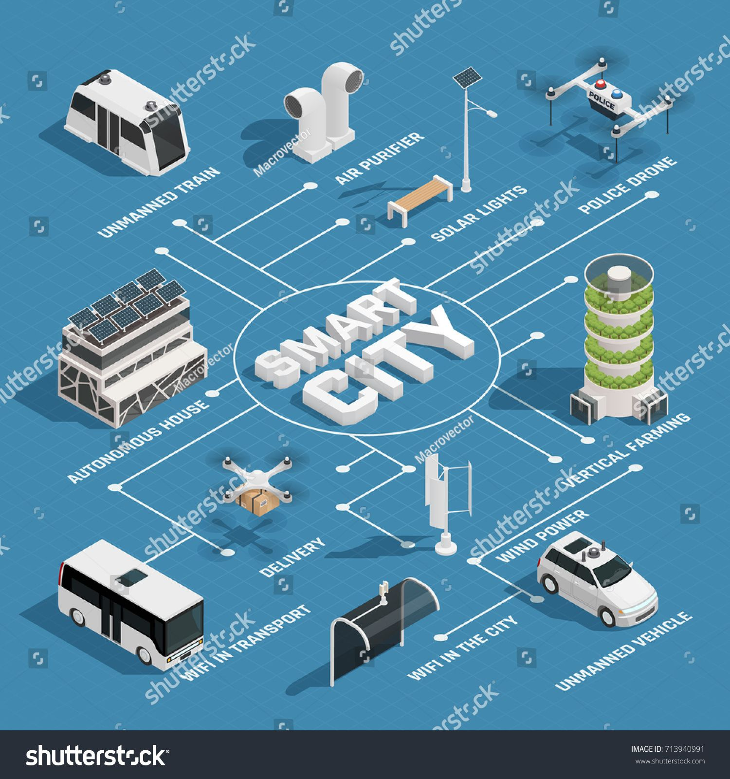 Smart City Technology Isometric Flowchart With Sustainable Energy Sources Unmanned Vehicles Police And Delive Smart City Isometric Design Smart Home Technology