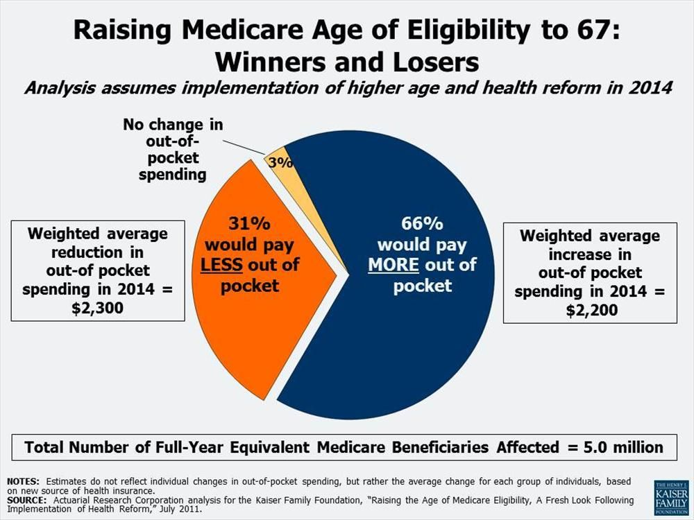 Raising medicare eligibility age from 65 to 67 will