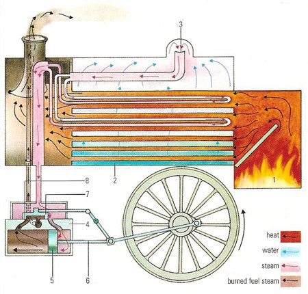 This is a diagram showing how a steam engine works By heating – Locomotive Engine Diagram Simple