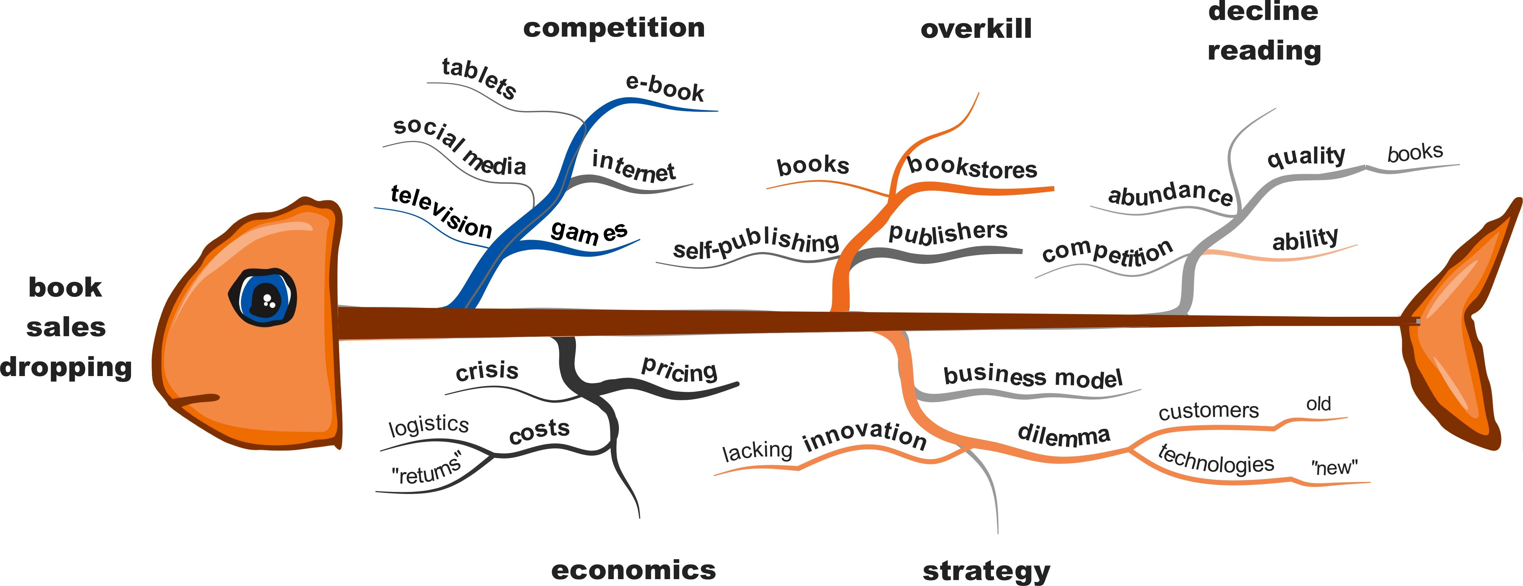Ishikawa fish bone mind map ishikawa and diagram ishikawa fishbone diagram as mind map a strong template to relate causes and effect might be a good way to show staff a visual when discussing book sales pooptronica Image collections