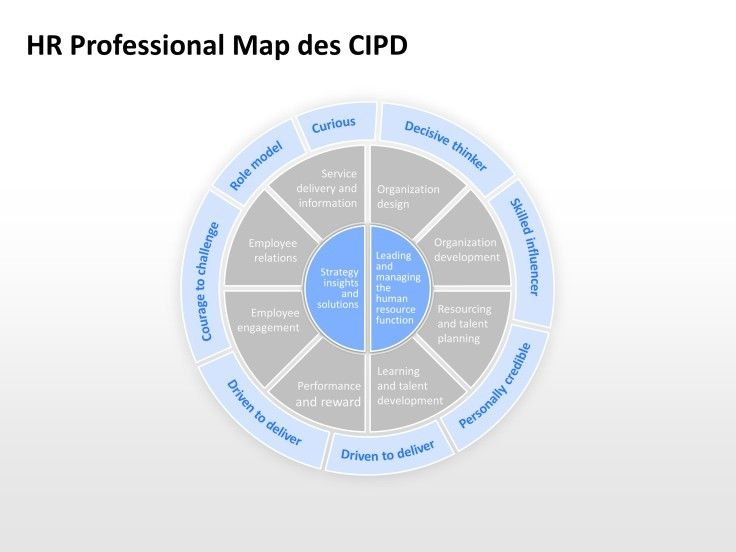 Hr Professional Map Des Cipd Presentationload HttpWww