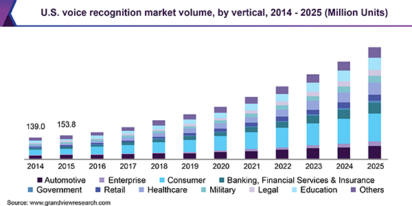 U S Voice Recognition Market Demand To Reach 733 3 Million Units