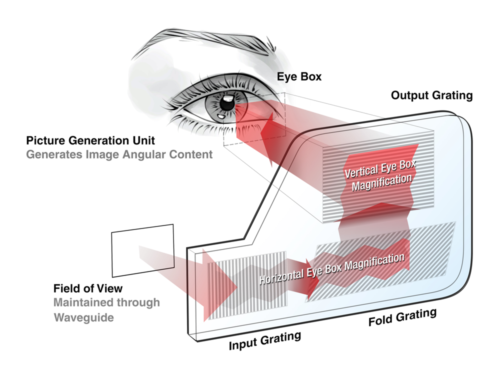 Holographic Waveguides: What You Need To Know To Understand