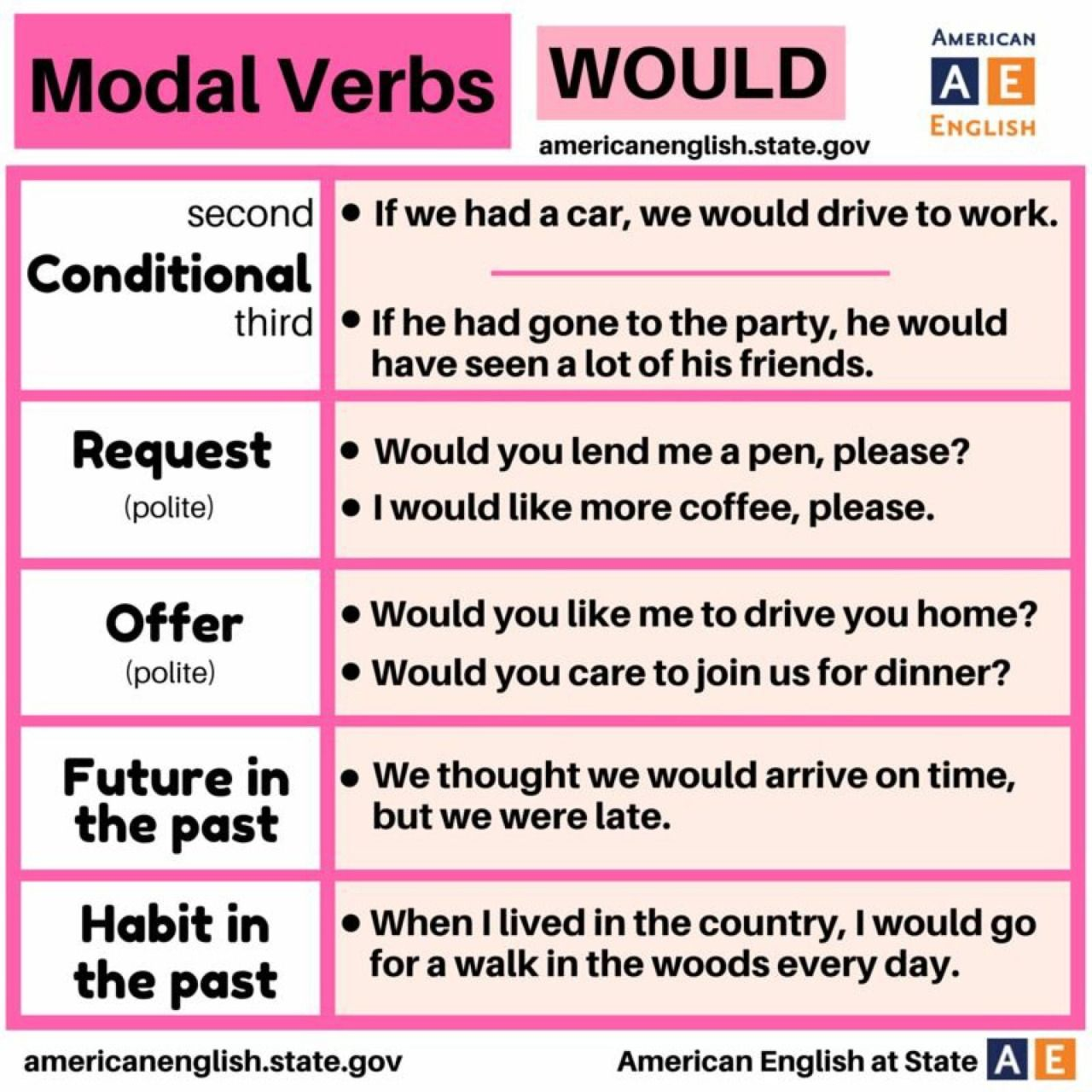 Modal Verbs Would Learnenglish