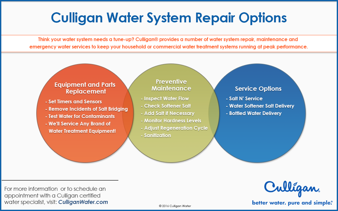 Explore The Various Benefits Of Using A Culligan Water Repair System Visit Www Culliganwater Com For More Information Water Facts Emergency Water Culligan