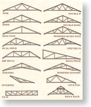 Roof Styles Shed Roof Roof Truss Design Roof Trusses