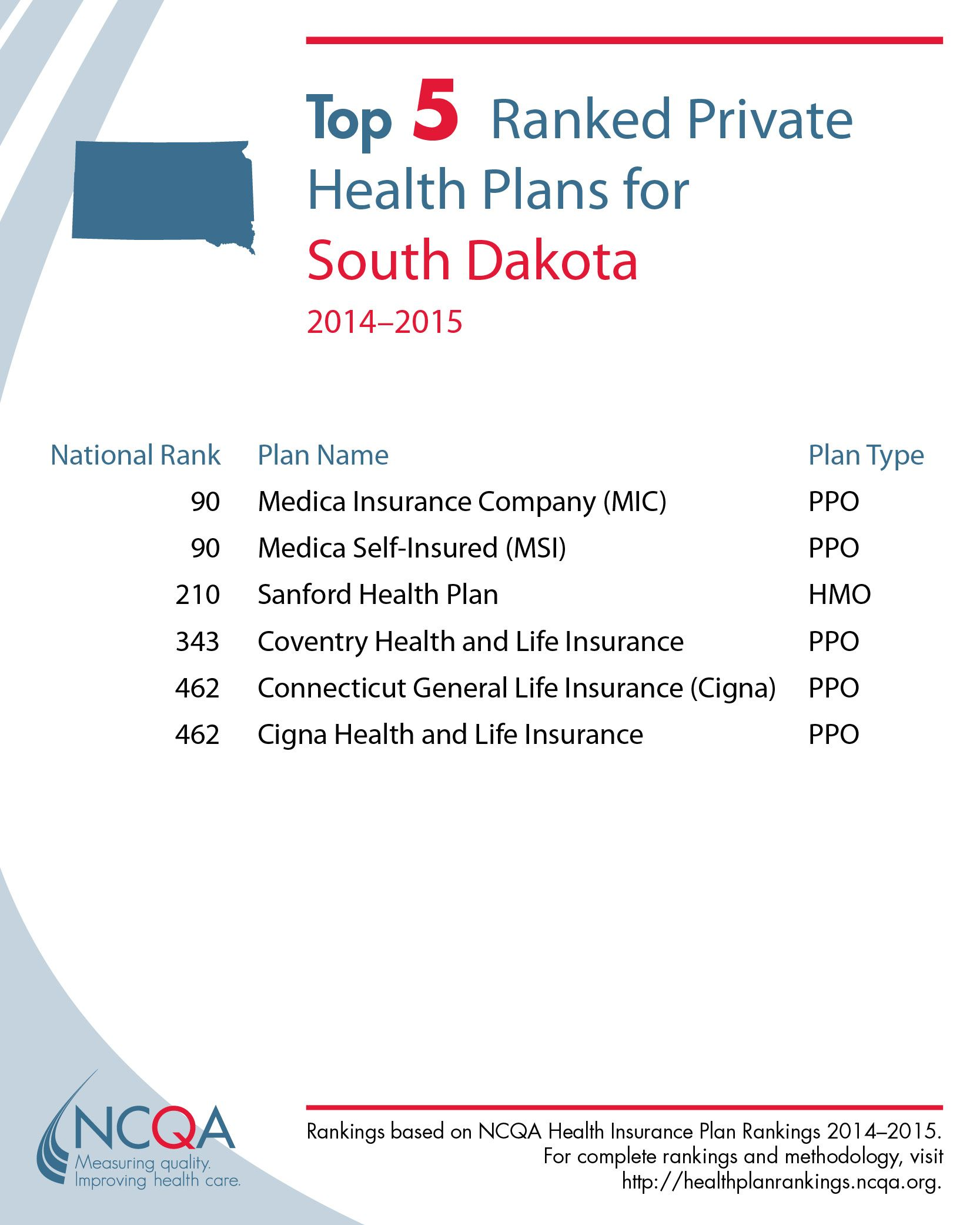 South Dakota South Dakota Sanford Health How To Plan