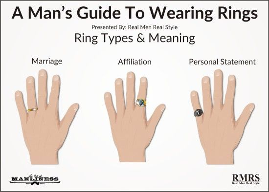 A Man S Guide To Wearing Rings The Art Of Manliness How To Wear Rings Men Wearing Rings Mens Rings Fashion