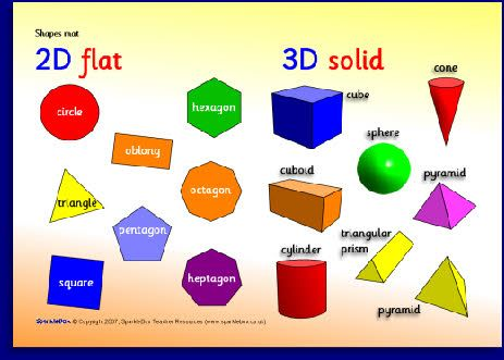 Oooooooh, good for comparing 2D and 3D shapes mat Teacher Ideas