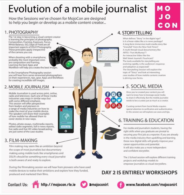 Evolution of a mobile journalist (© MoJoCon.rte.ie)