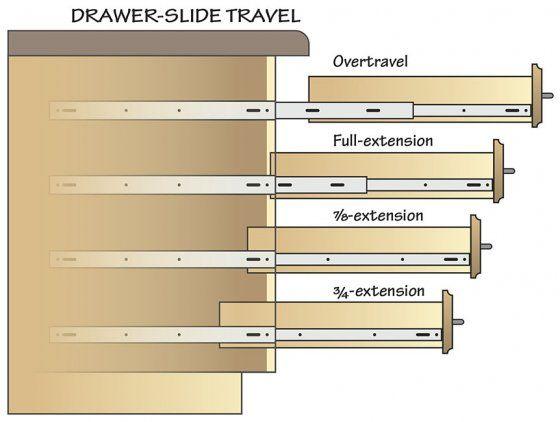 Drawer Slides Demystified