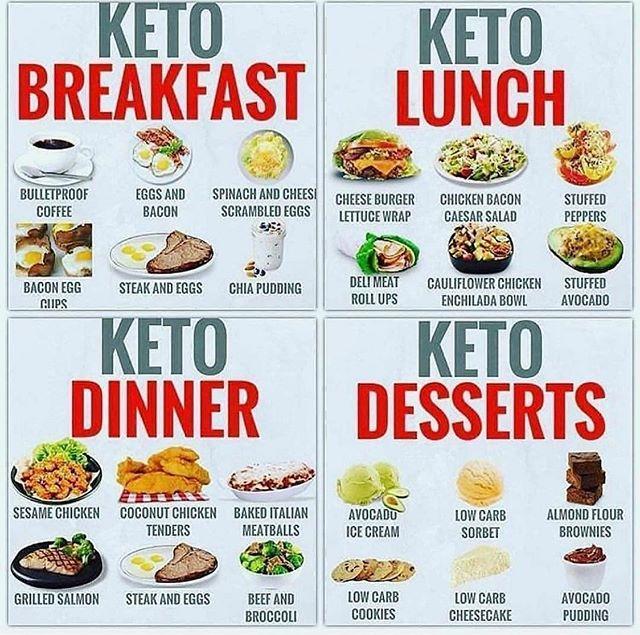 You Deserve A Pancake Breakfast Keto Mojo Fitnessketomeals Dessert For Dinner Keto Recipes Easy Keto Diet Recipes