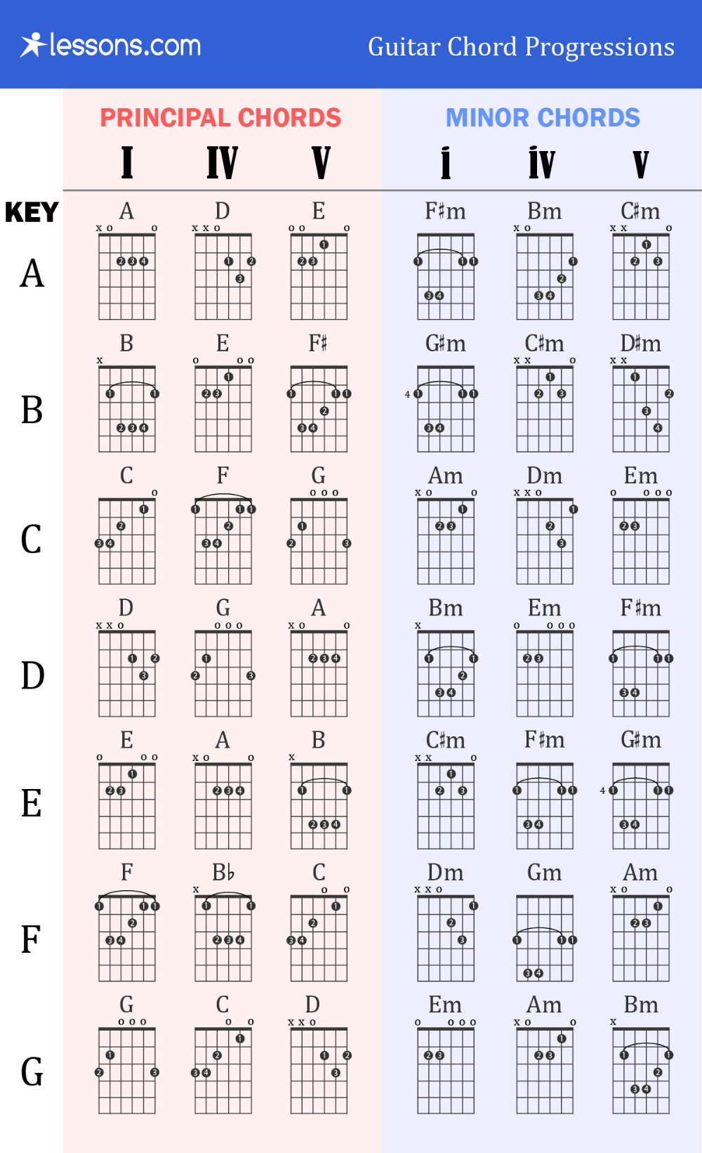 Guitar Chord Progressions in 2020 Guitar chords, Guitar