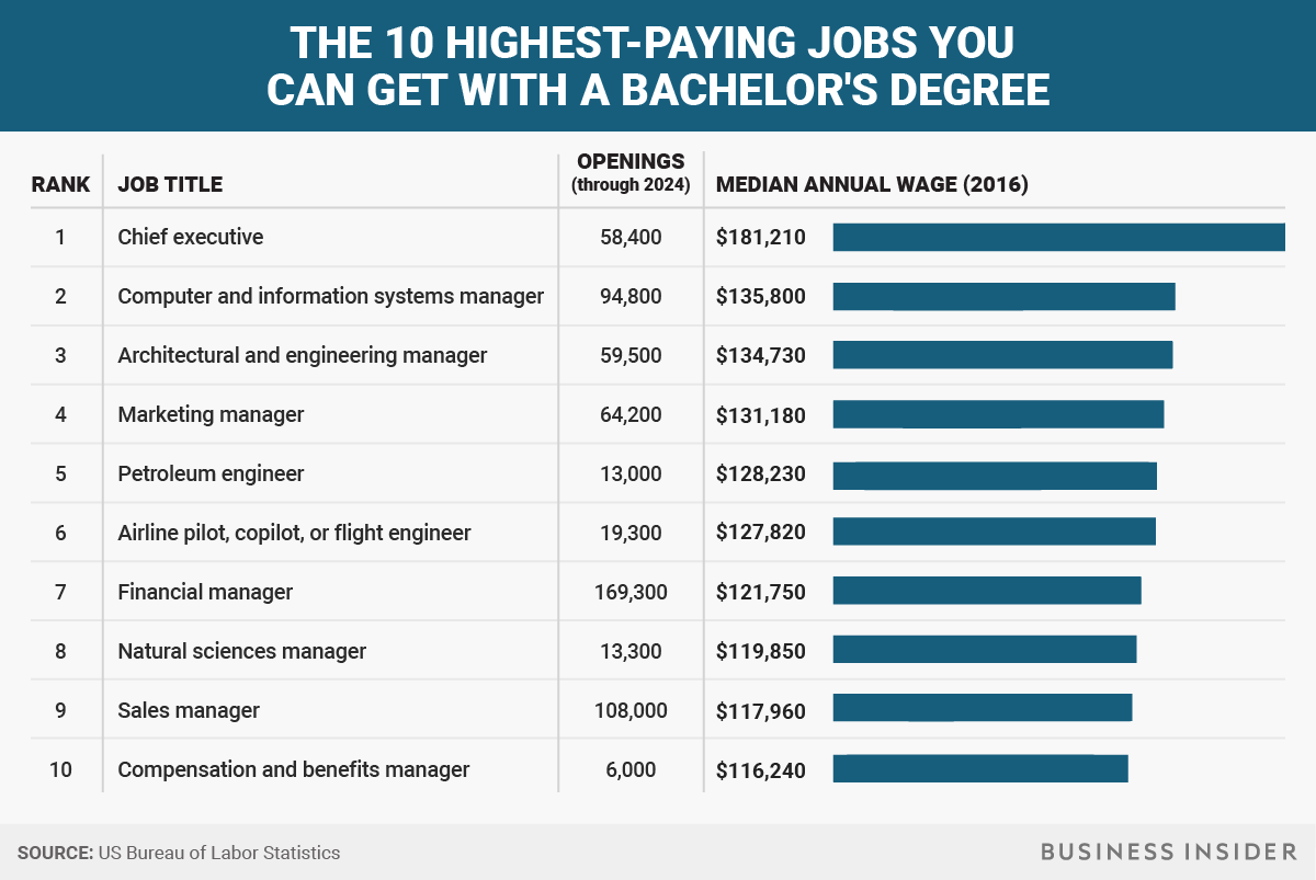 The Highest Paying Jobs You Can Get With A Bachelor S Degree Business Insider Business Administration Degree Paying Jobs Scholarships For College