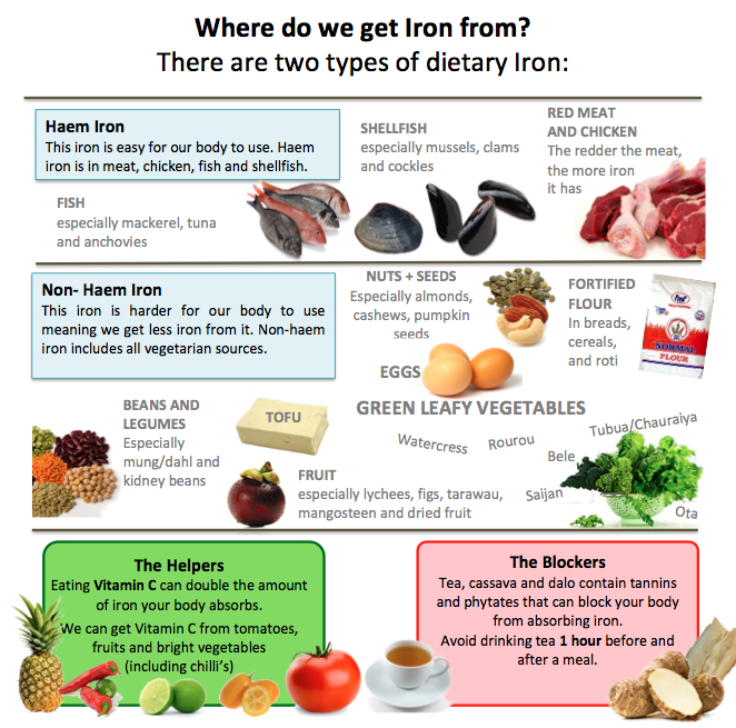 Dietary Iron Sources Foods with iron, Organic recipes