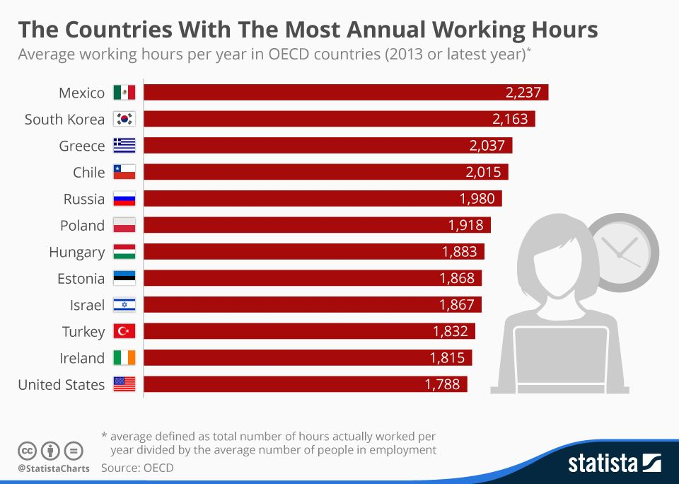 Infographic: The Countries With The Most Annual Working Hours | Statista Y los mexicanos los mas currantes del Mundo :) #México