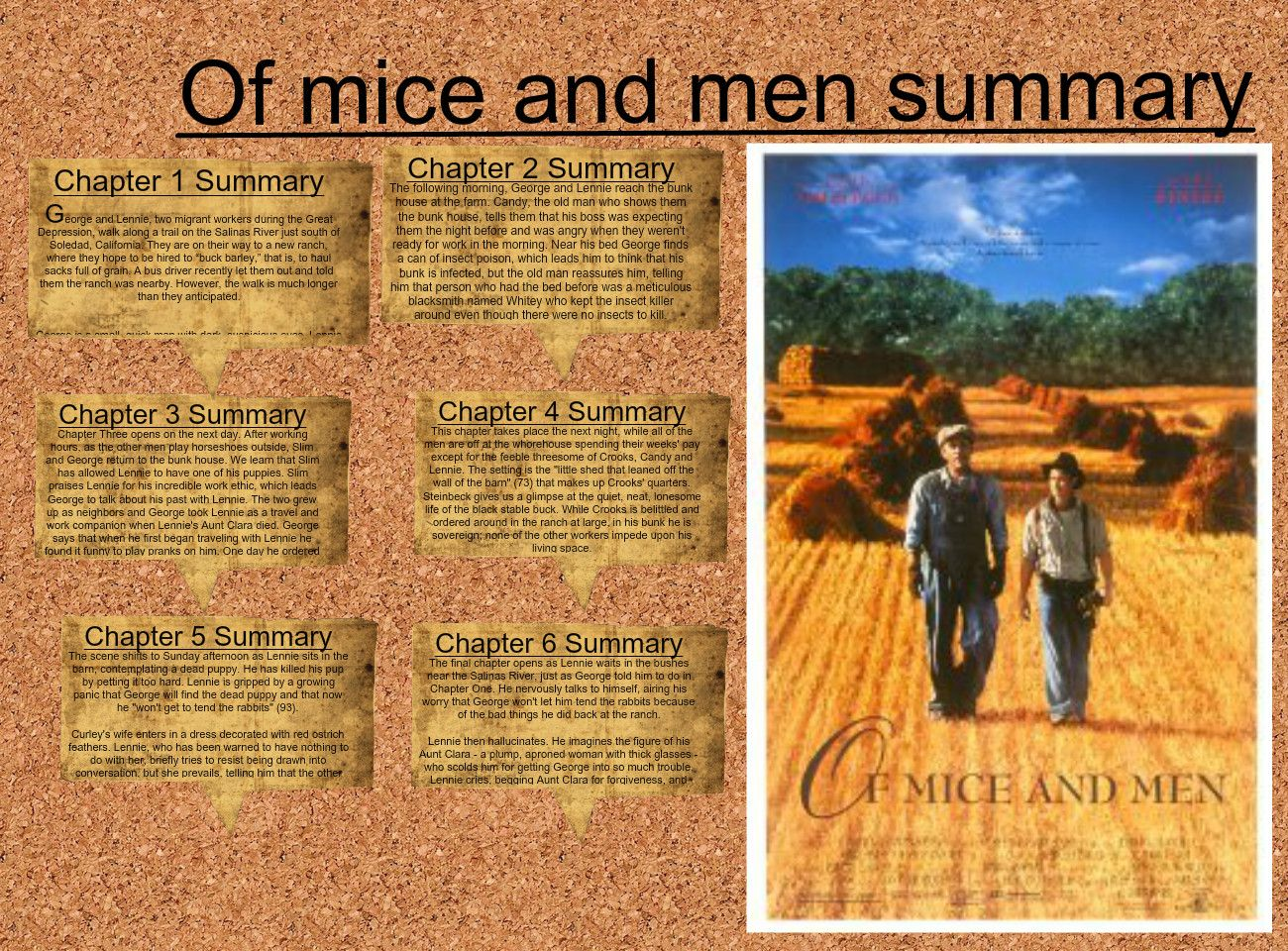 Of Mice And Men Summary Avec Images Cours English English