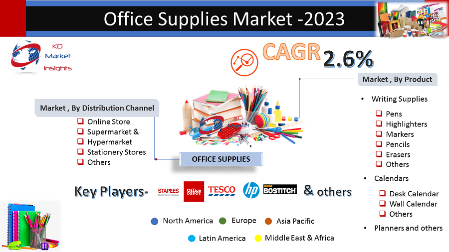 Office Supplies Market Size Share Trends Forecast Marketing Pen Online Writing Supplies
