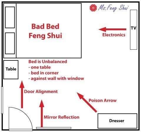 Depending on the room, how many windows are there, which side of the wall  are there (Feng Shui Bed Placement Tips for the Bedroom)