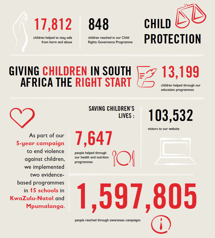 Save the Children South Africa  |  Annual Report 2016