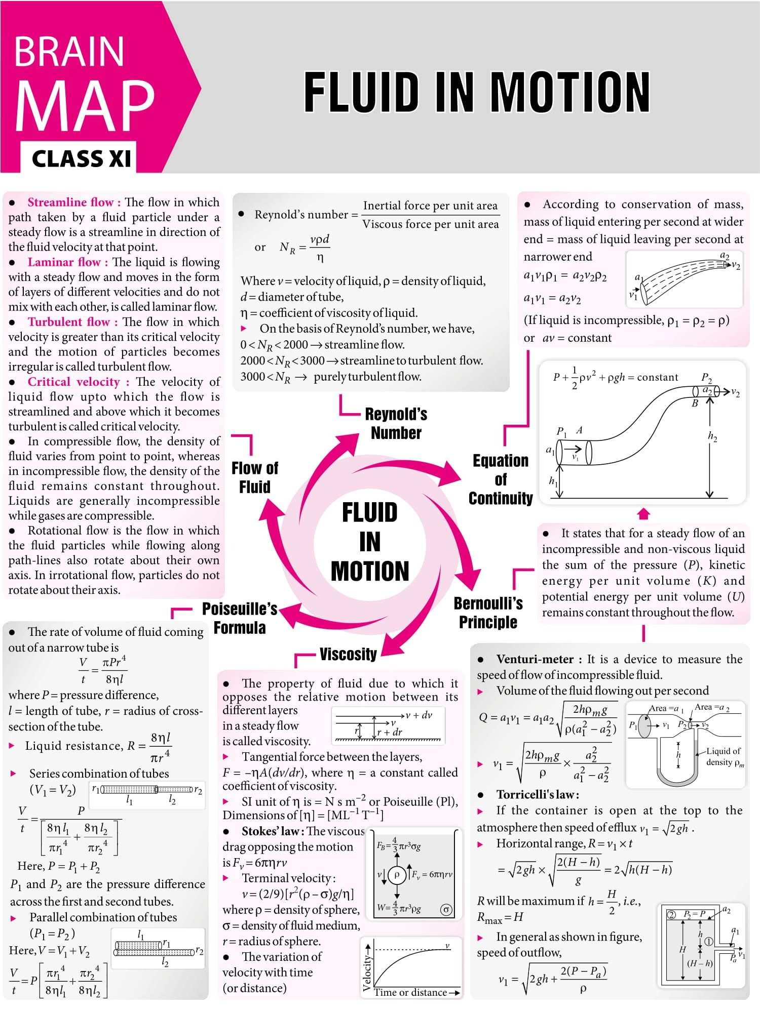 Fluid In Motion Concept Map Mtg Physics For You Magazine Jeemain Jeeadvanced Class11 Physics And Mathematics Physics Lessons Physics Classroom
